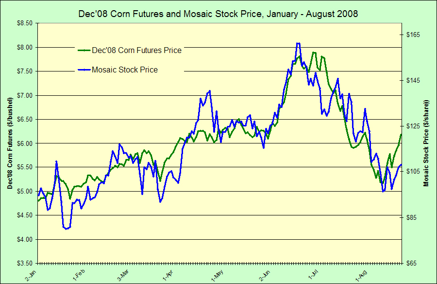 Corn Prices And Mosaic Stock