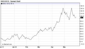 Jul'12-Nov'12 (old crop/new crop) Soybean Spread