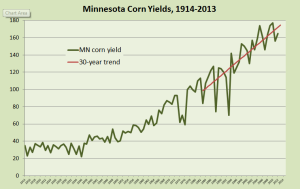 MN corn yields 1914-2013