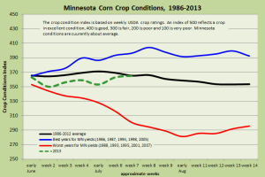 MN crop conditions 1986-2013