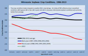 MN soybean crop conditions 1986-2013