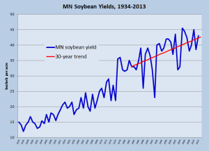MN soybean yields 1934-2013
