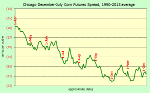 Note the strong tendency for the December/July corn futures spread to widen from spring to harvest.