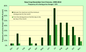 New Crop Corn