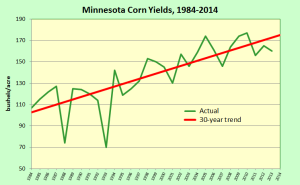 MN corn yields 1984 2014