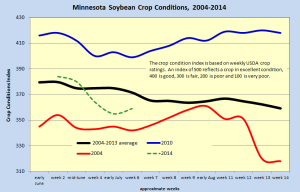 MN soybean conditions