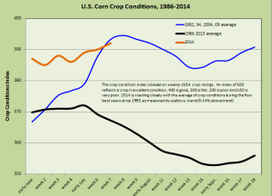 US Corn Conditions 2014