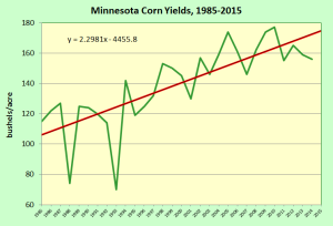 MN corn yields 1985 2015
